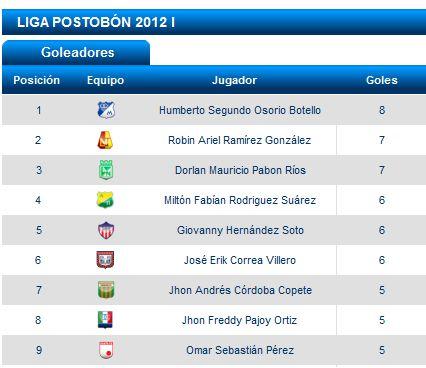 futbol f12 goleadores