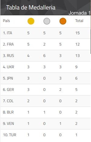 medallas juegos mundiales 1