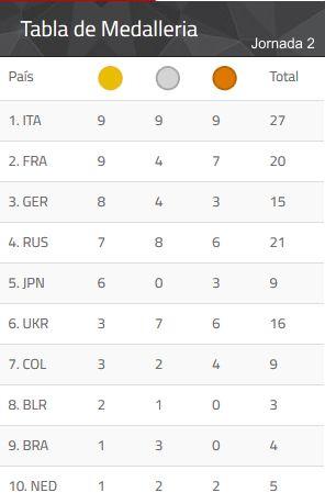 medallas juegos mundiales 2