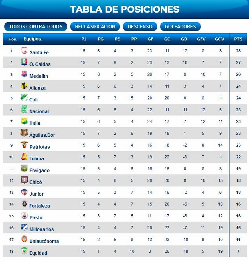 posiciones liga postobon  fecha 15