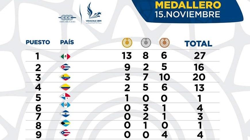 Medallero15nov
