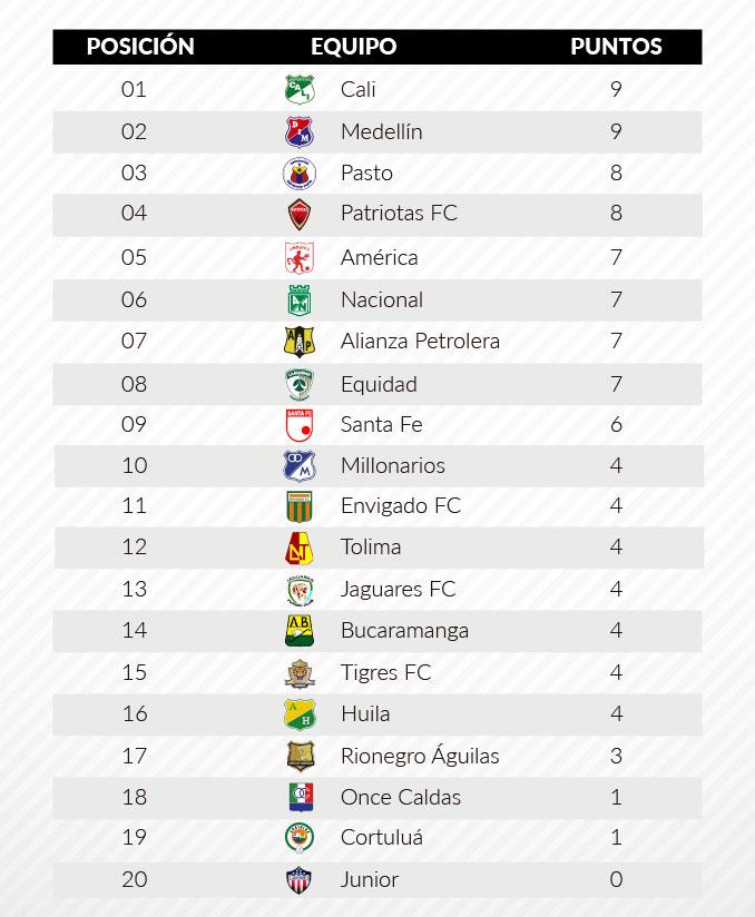 posiciones liga fecha cuatro