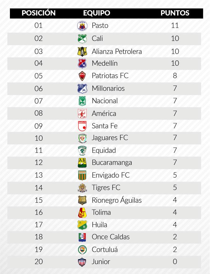 tabla posiciones fecha5