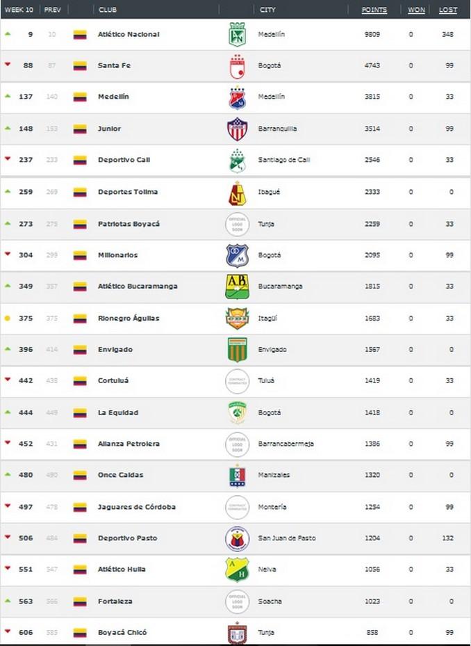 Colombia equipos Copiar