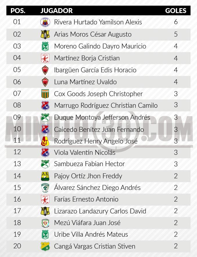 tabla goleadores fecha 7