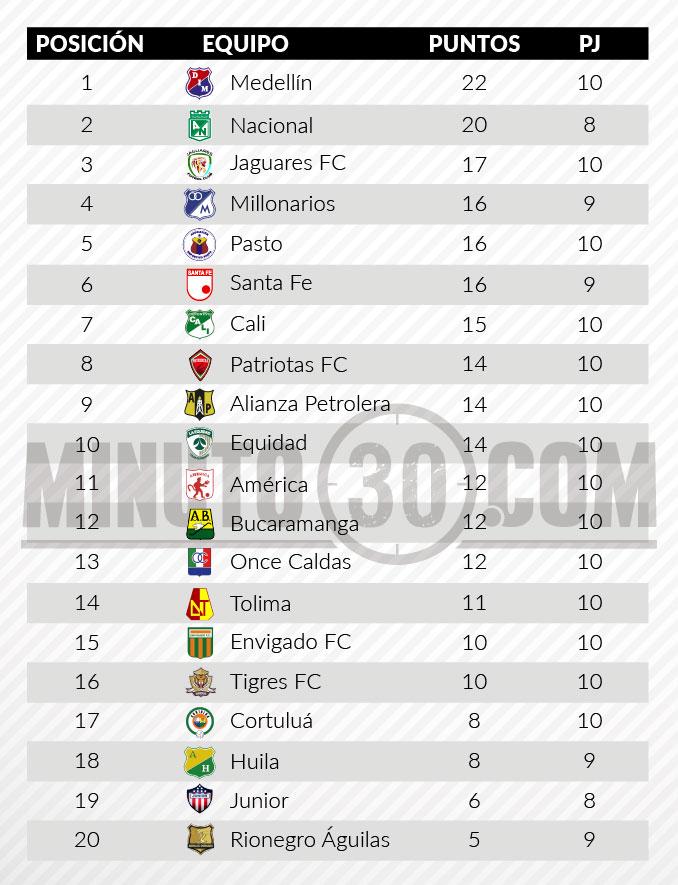 tabla posiciones1