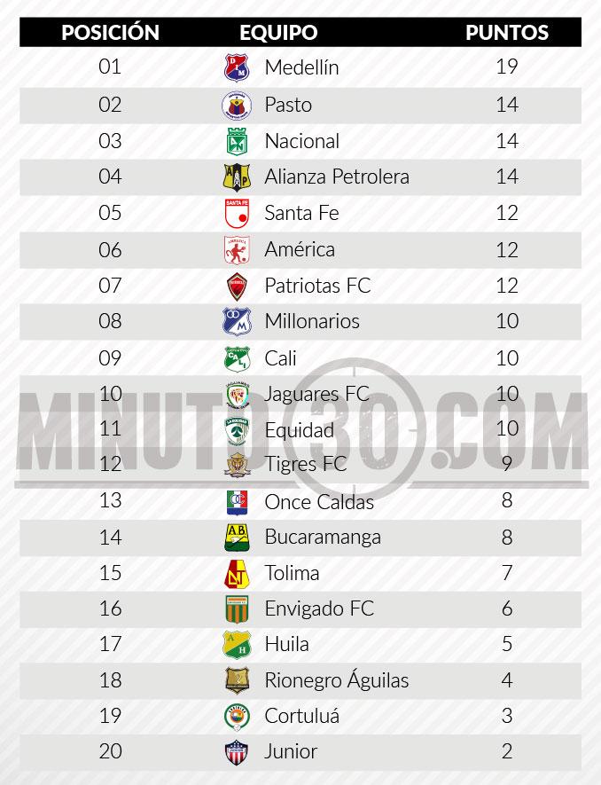tabla posiciones fecha 8 1