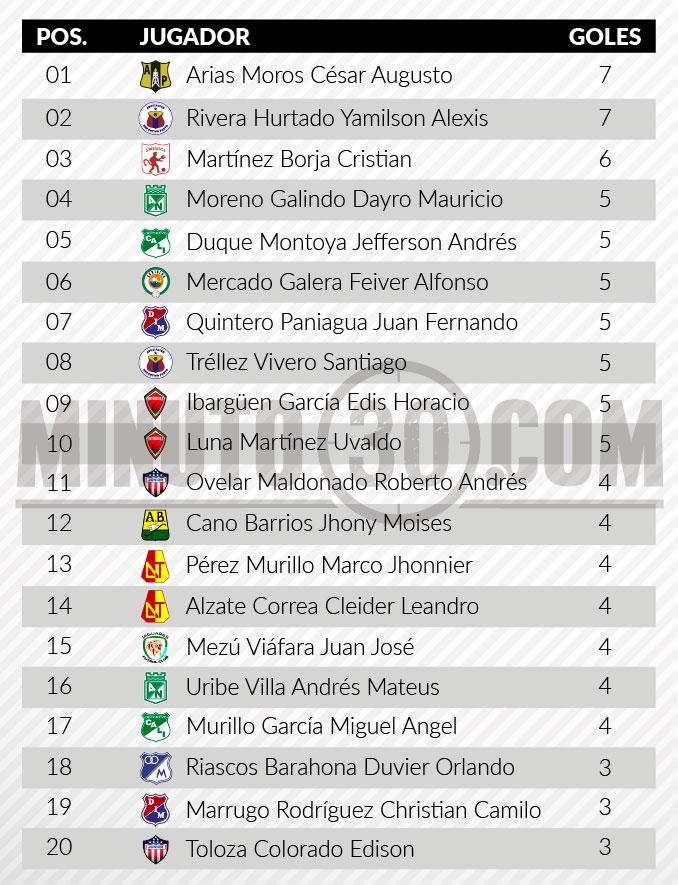 Tabla goleadores tras fecha13