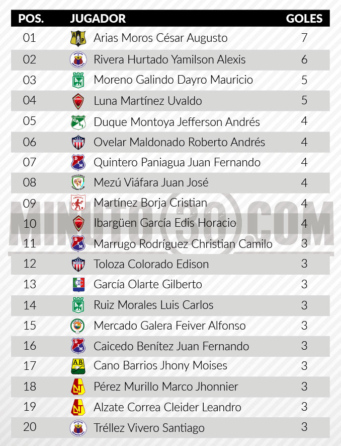 tabla goleadores tras fecha11