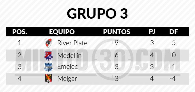 tabla grupo3 Libertadores1