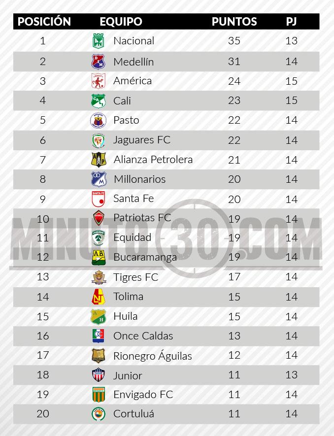 tabla liga tras fecha14