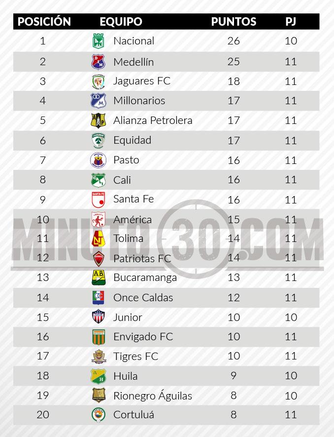 tabla posiciones tras fecha11