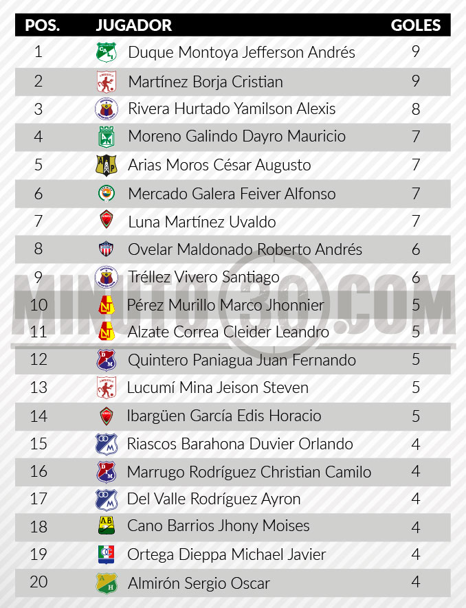 tabla de goleadores fecha 16