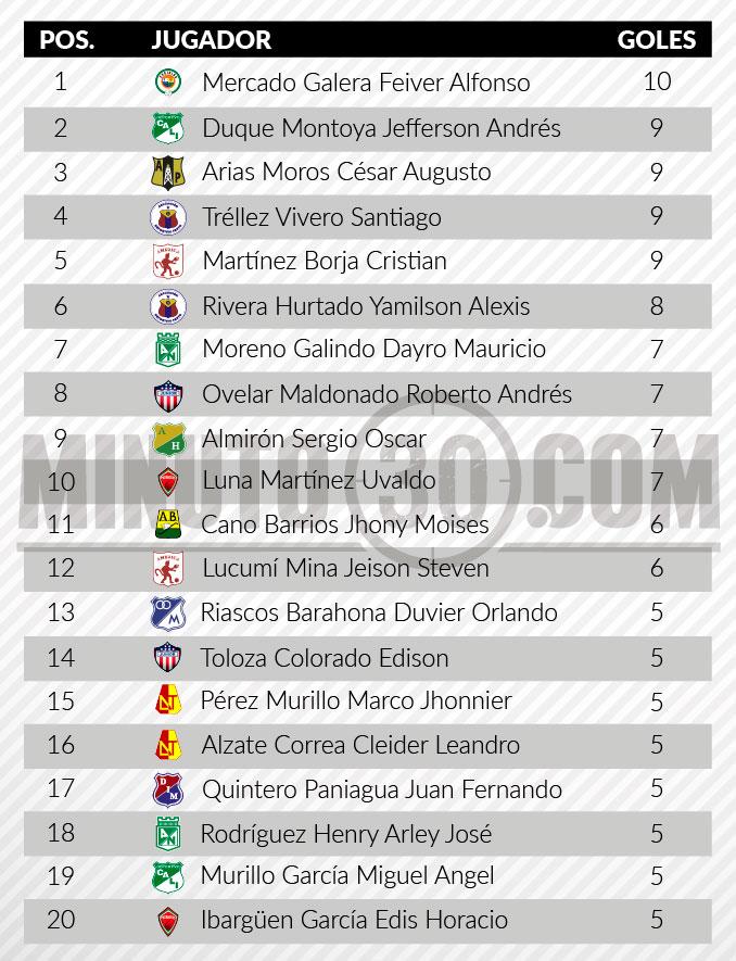 tabla de goleadores fecha 19
