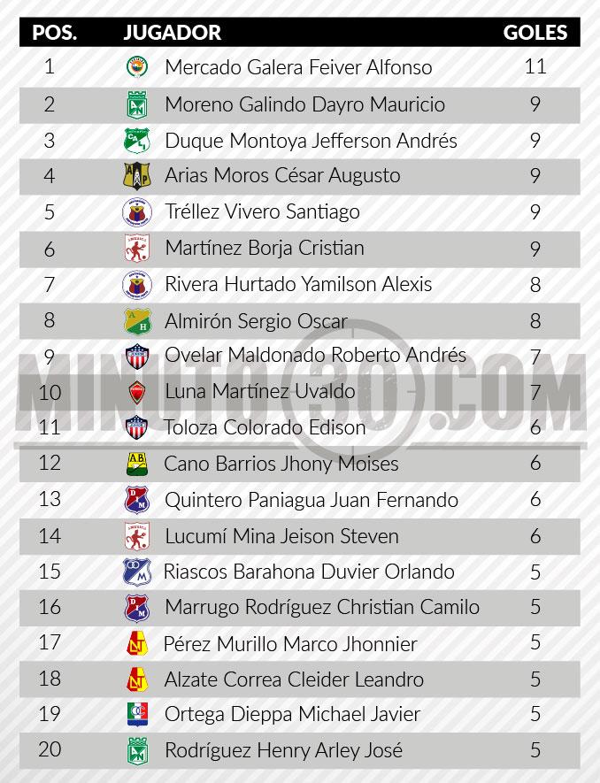 tabla de goleadores fecha 20