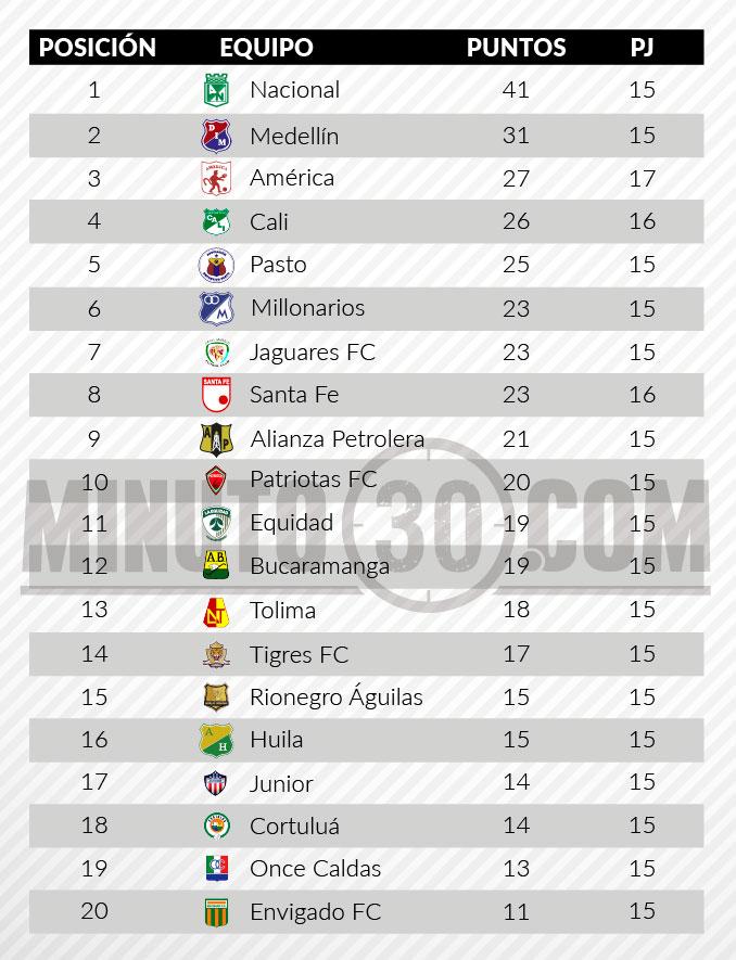 tabla de posiciones fecha 15