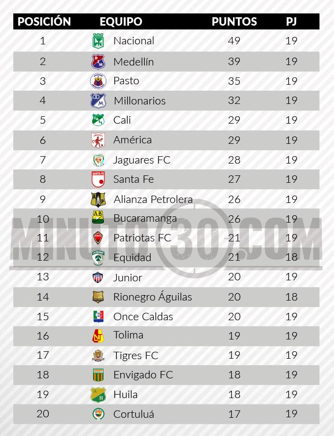 tabla de posiciones fecha 19