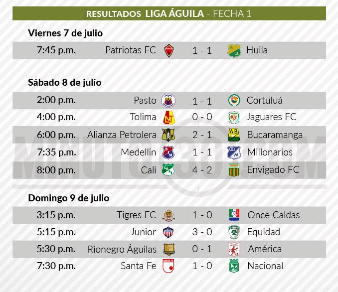 resultados primera fecha Liga