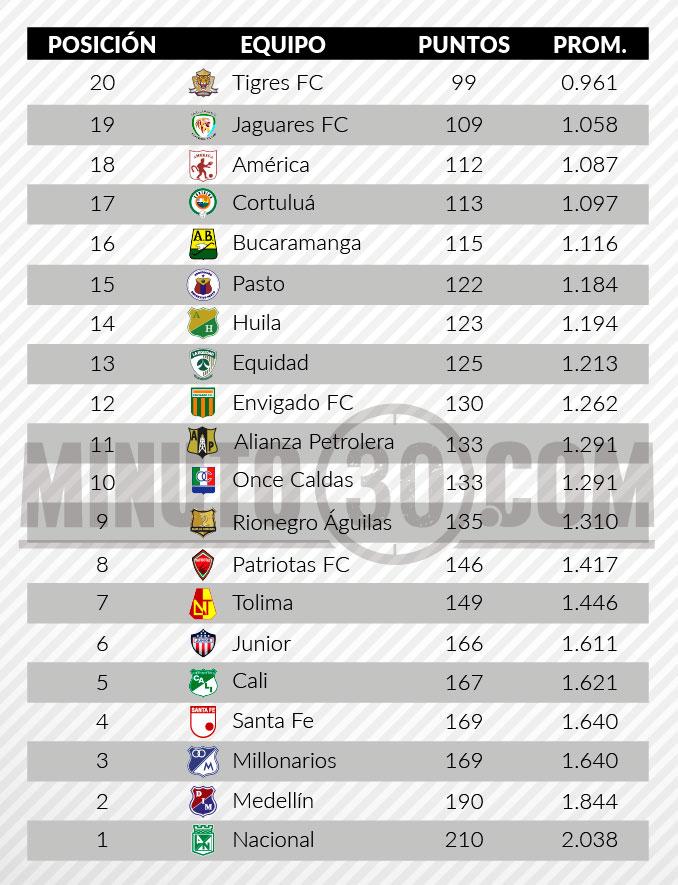 tabla de descenso liga aguila2 fecha3