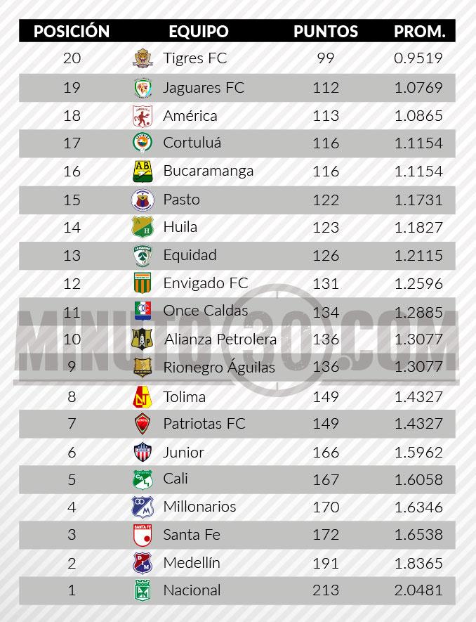 tabla de descenso liga aguila2 fecha4
