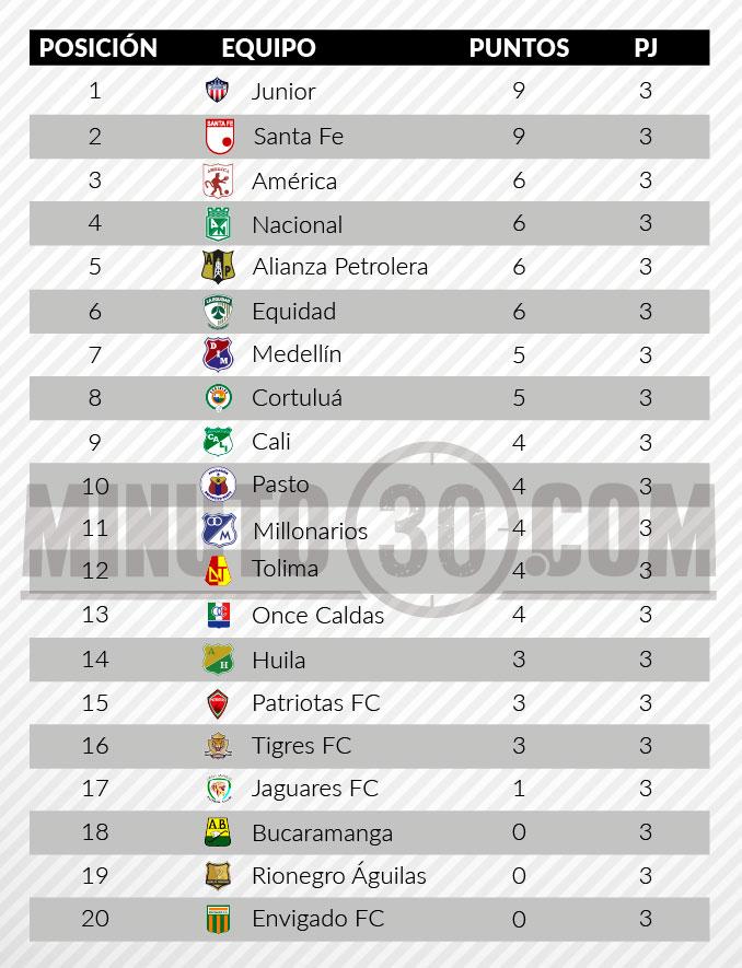 tabla posiciones liga aguila2 fecha 3