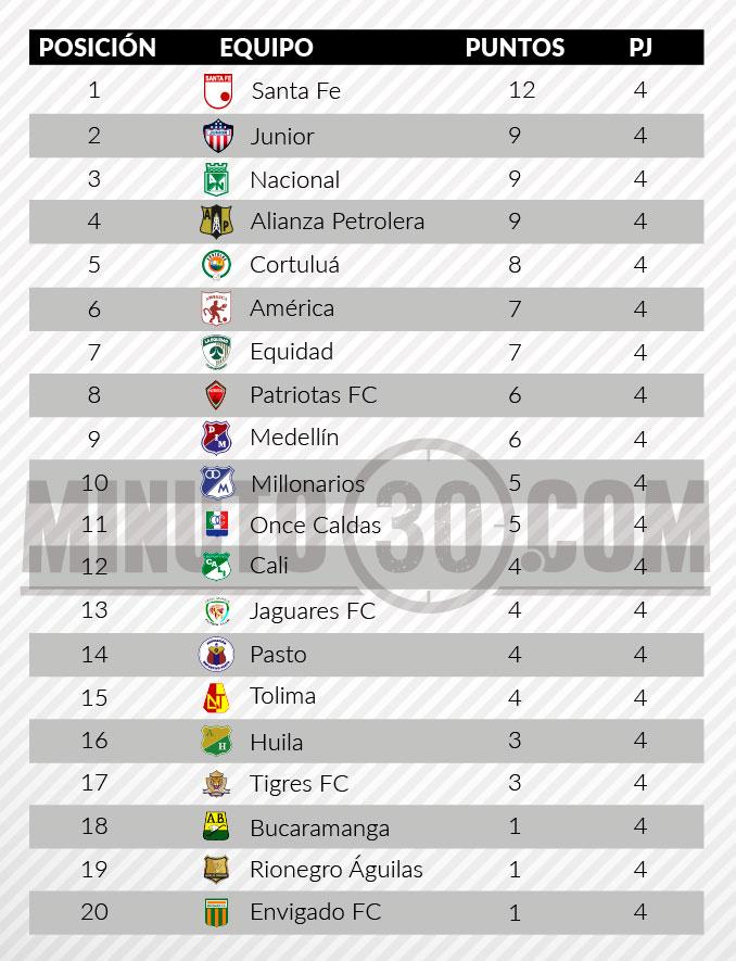 tabla posiciones liga aguila2 fecha 4 completa