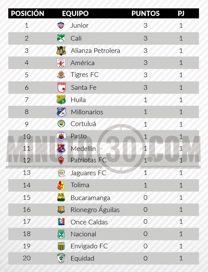 tabla Liga tras primera fecha