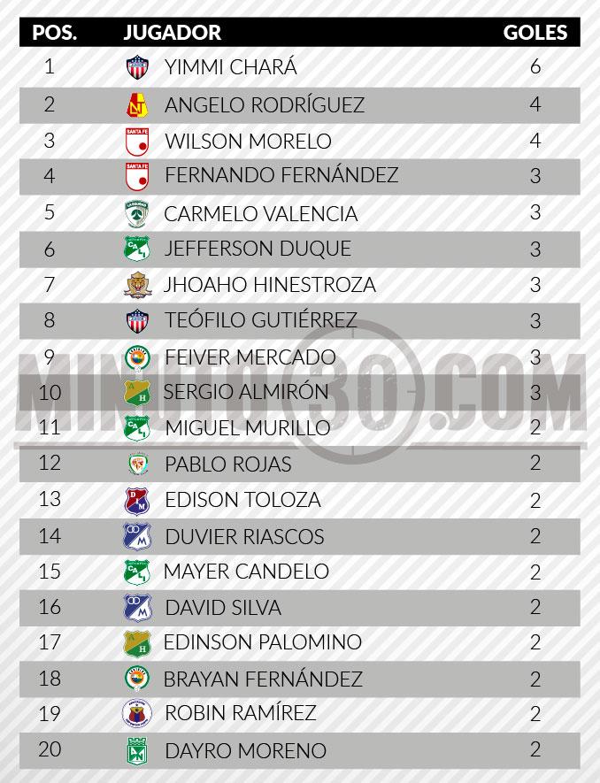Tabla goleadores Liga tras septima fecha