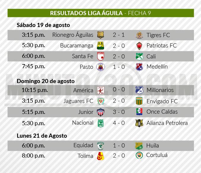 resultados novena fecha Liga