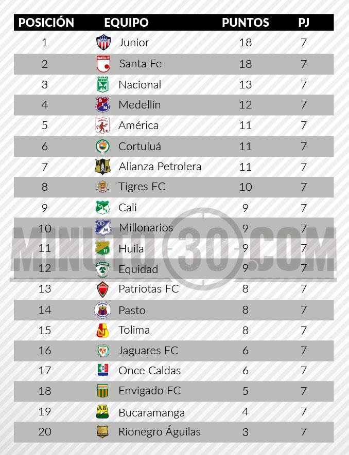 tabla posiciones liga aguila2 fecha 7