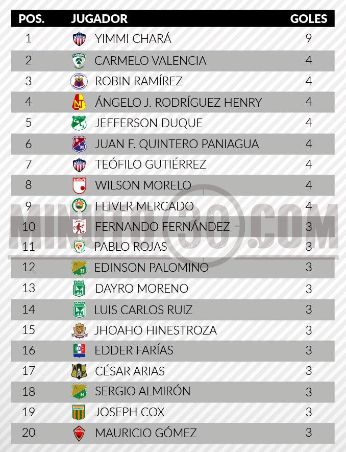 tabla goleadores tras fecha10