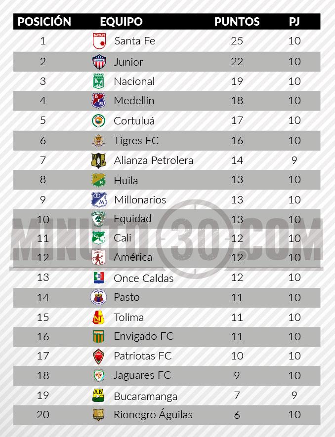tabla posiciones tras fecha10