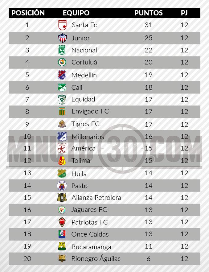 Tabla posiciones Liga previo fecha13