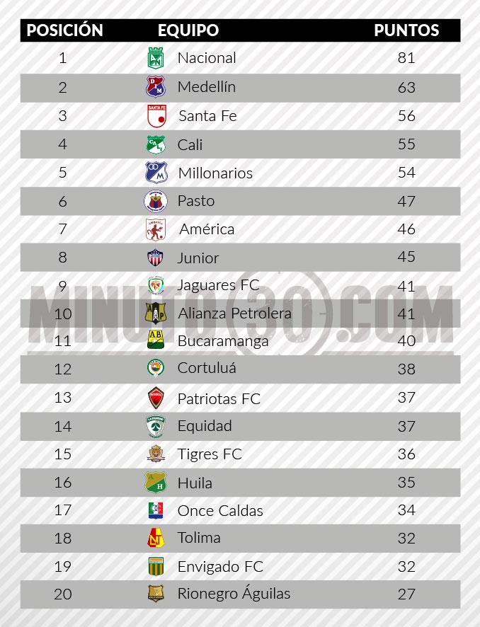 reclasificacion Liga tras fecha11
