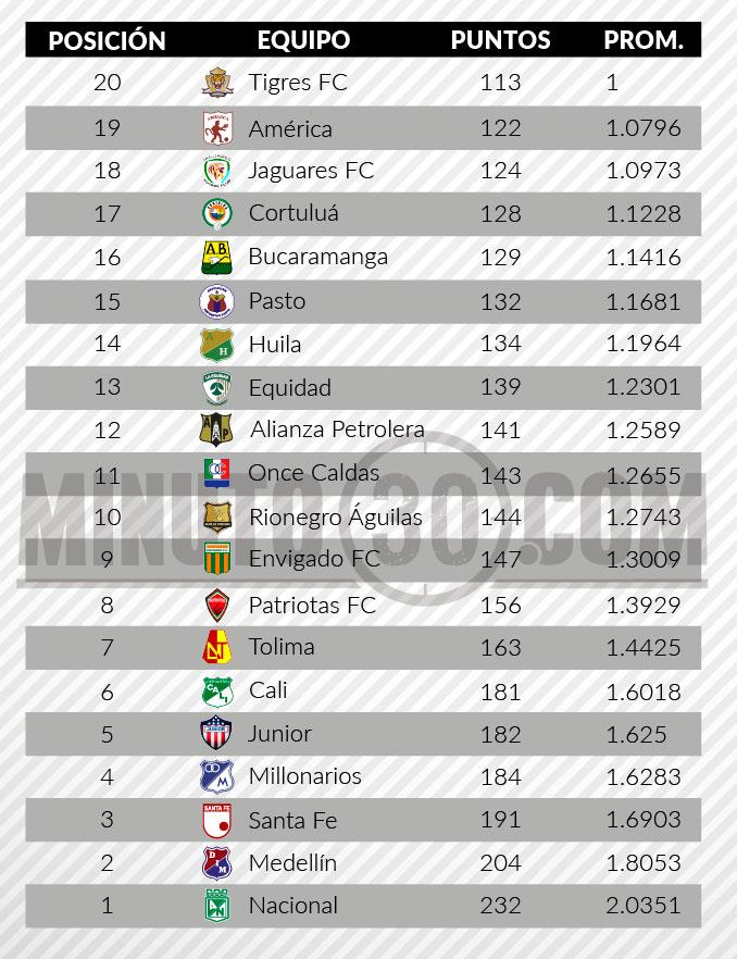 tabla de descenso liga aguila 2 fecha 13