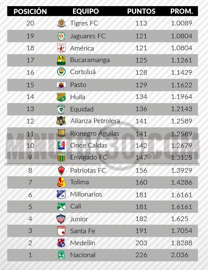 tabla de descenso liga aguila2 fecha 12