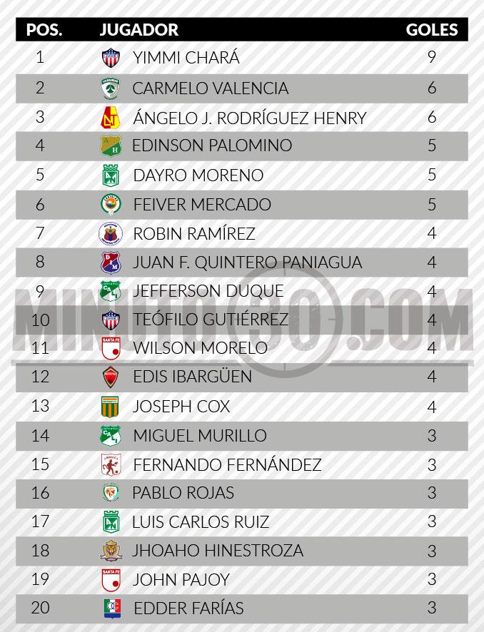 tabla de goleadores liga aguila 2 fecha 12