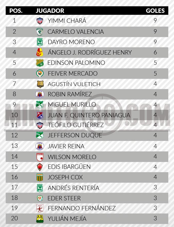 tabla de goleadores liga aguila 2 fecha 13