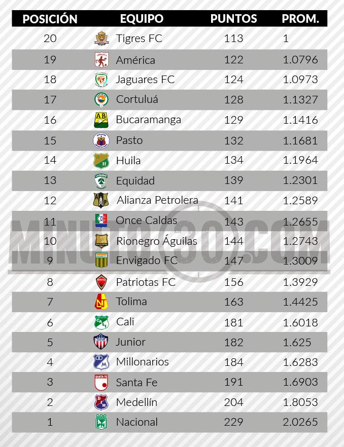 tabla del descenso liga aguila2 fecha 13