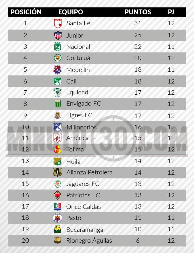 tabla posiciones liga aguila 2 fecha 12