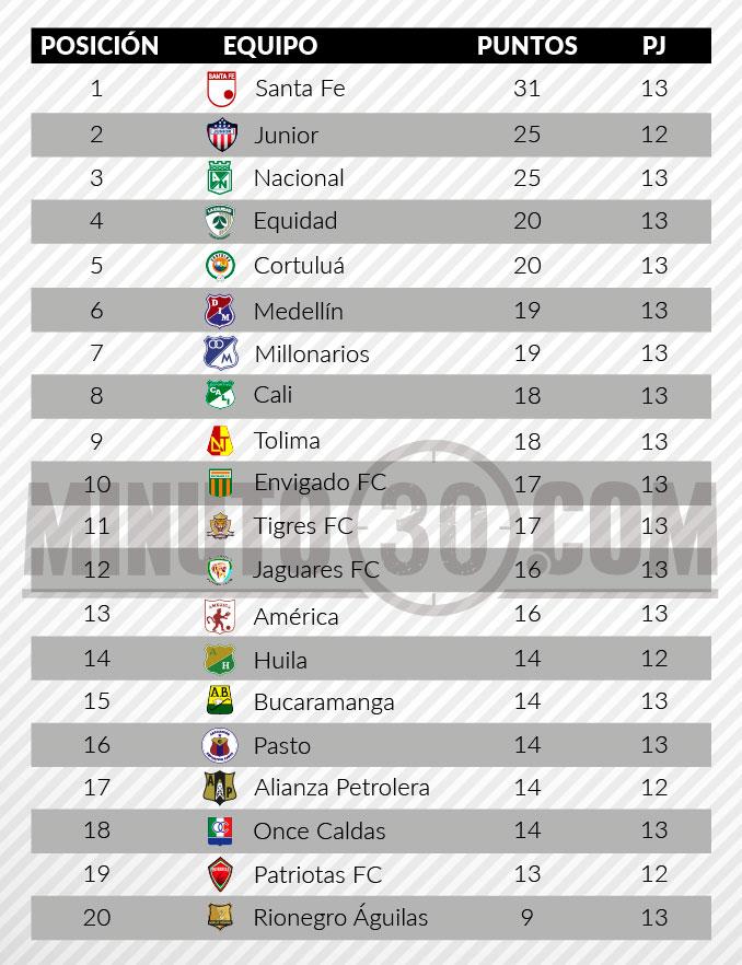tabla posiciones liga aguila 2 fecha 13