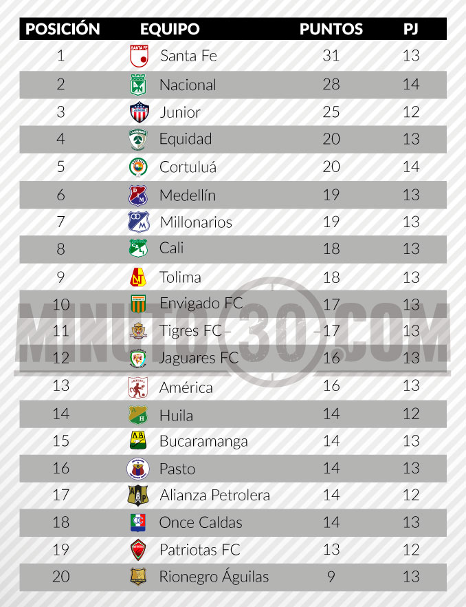 tabla posiciones liga aguila 2 fecha 14