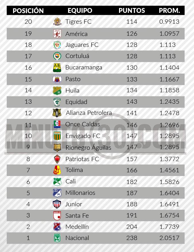 tabla de descenso liga aguila 2 fecha 15 1