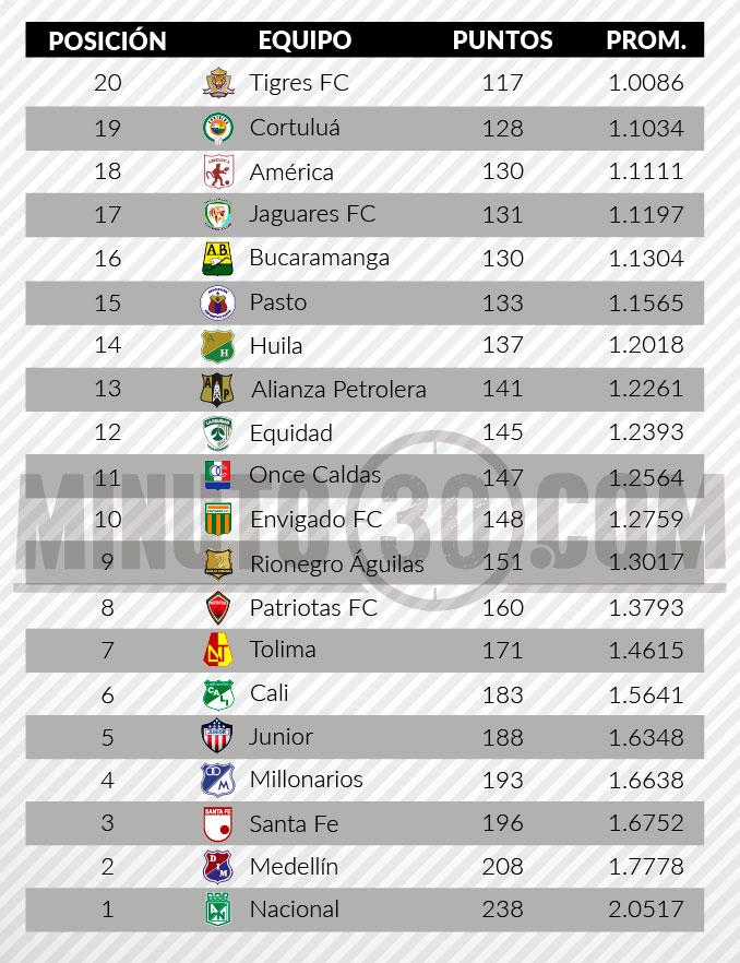 tabla de descenso liga aguila 2 fecha 171