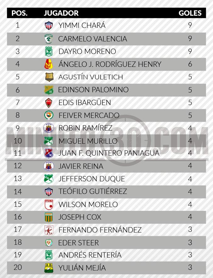 tabla de goleadores liga aguila 2 fecha 14