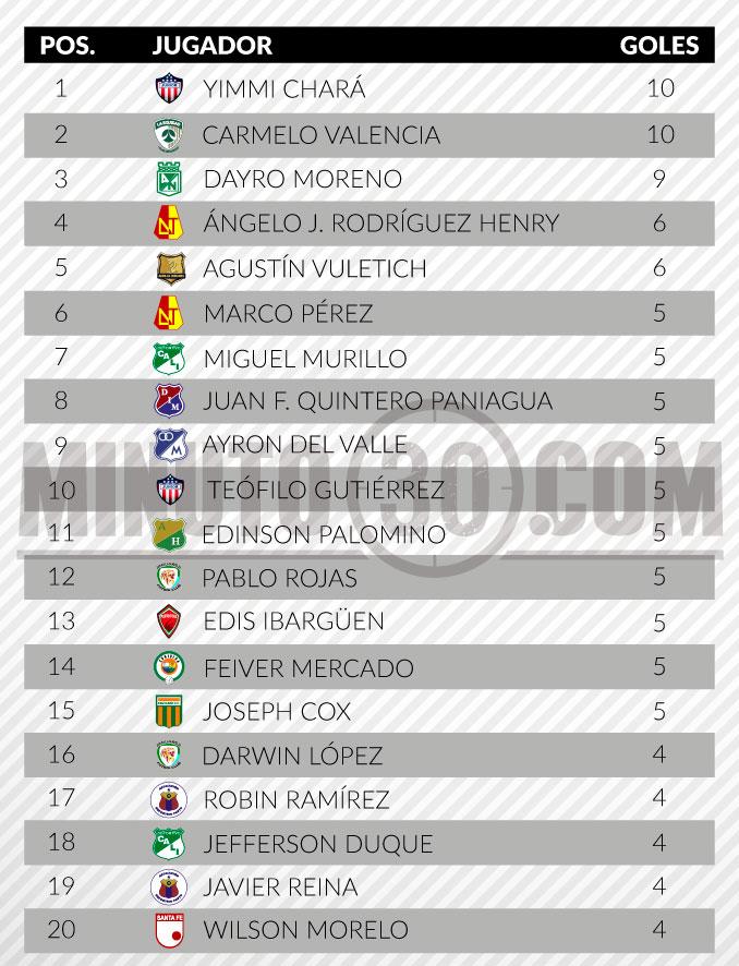 tabla de goleadores liga aguila 2 fecha 16