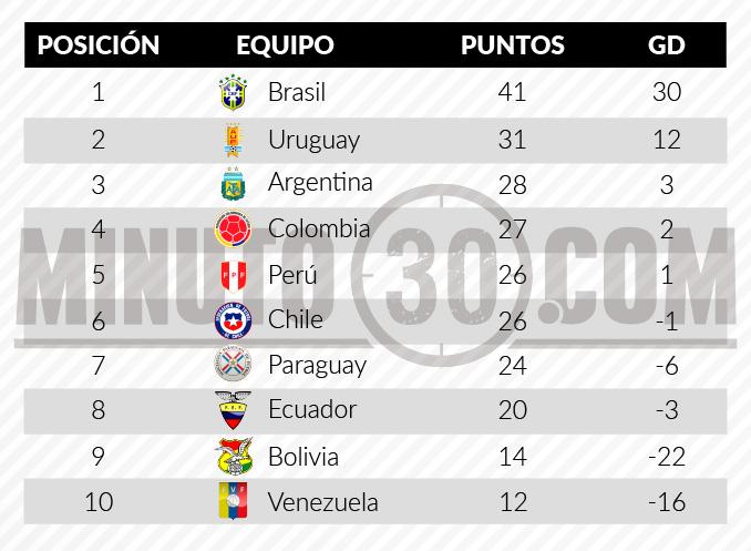 tabla de posiciones eliminatorias al mundial fecha 18