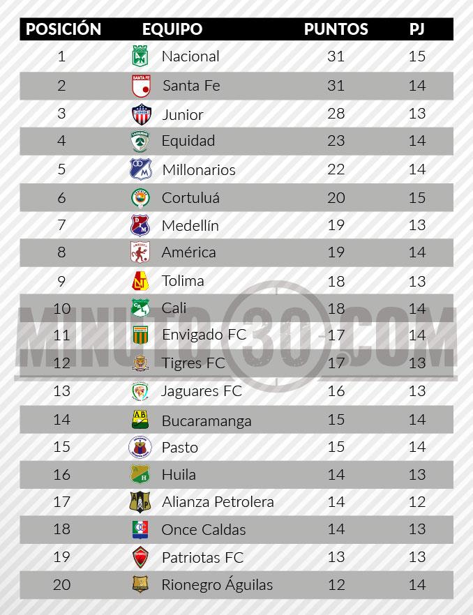 tabla de posiciones liga aguila 2 fecha 14