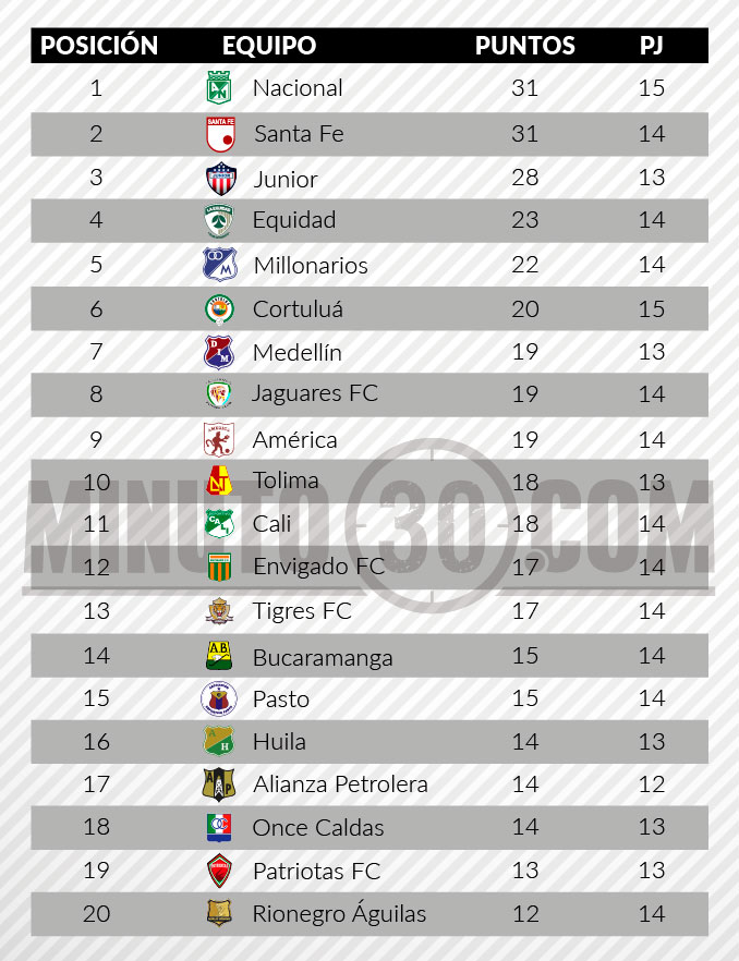 tabla de posiciones liga aguila 2 fecha 141
