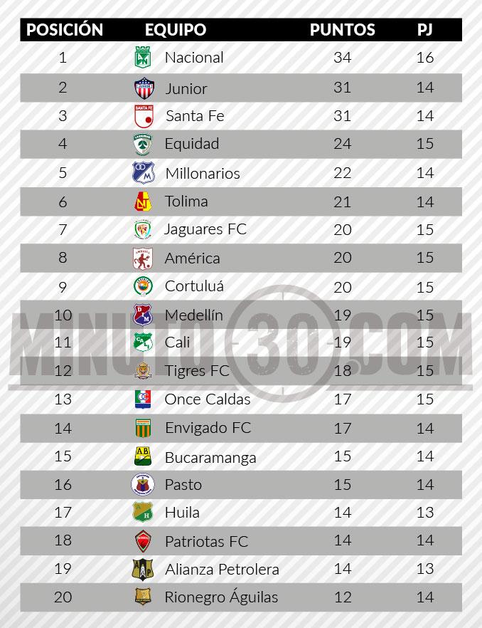 tabla de posiciones liga aguila 2 fecha 15